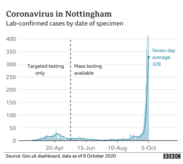 Coronavirus_in_Nottingham_BBC_Graph.png
